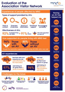 Evaluation-of-the-AV-Network-Infographic
